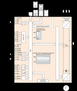Exemple de câblage du variateur Siemens G120C